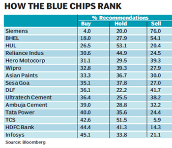Best blue chip companies in India. The very well-known stocks are included in the Dow Jones India Titans 30 or Bombay Stock Exchange Sensex index. Bombay Stock Exchange, National Stock Exchange (India) market capitalization was $ trillion (Bombay), $ trillion (National) respectively, as of December,