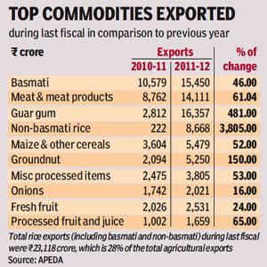 Non-basmati rice drives agri exports up 97%