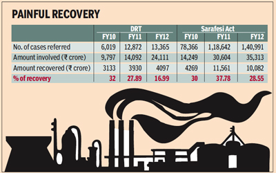 effectiveness of sarfaesi Recovery made in sarfaesi act 2002 in compare with lok adalats and drt and   the systems seemed to be more effective for recovery of loans by immediate.