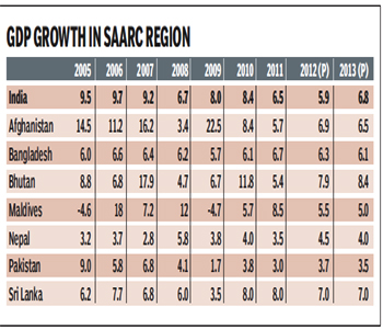 impact of saarc on indian economy India is the undisputed leader when it comes to size and trade within  the  saarc member countries could boost trade and economic growth.