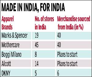 7 International Fashion Brands That Ship To India
