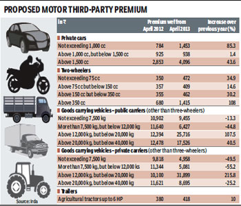Shifting gears indian express for Third party motor vehicle