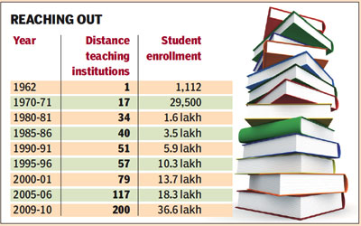 Distance Education in India: Its Need & Importance