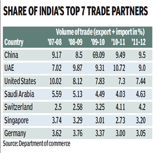 Eu trading partners 2011