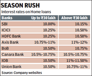 Home Loans Interest Rates (Current) - SBI Corporate …