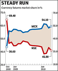 Nse forex futures trading