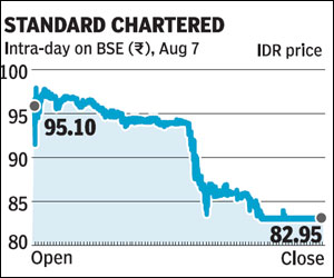 Standard chartered bank india forex rates