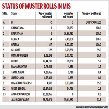 Few takers for MIS in NREGA amongst states - Indian Express on cover page format, job card storage, delivery order format, job card display, job work order template, job card information, job cards for loss, job card template excel, sample monthly report format, bill of material format, invoice format, job card size, job card sample template, job receipt template, job card auto repair forms, medium format, job lead card,