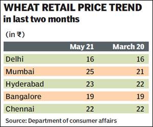price trend in india