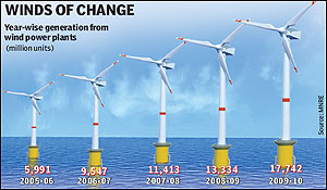 offshore wind energy thesis I the challenges in installation of offshore wind farms a case of lillgrund and anholt wind farms master's thesis in the master's programme design and.